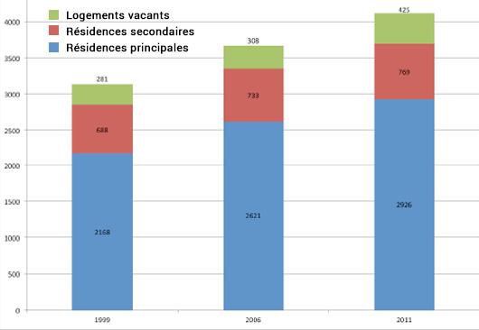 Evolution du parc de logements entre 1999 et 2011, Moyenne Durance